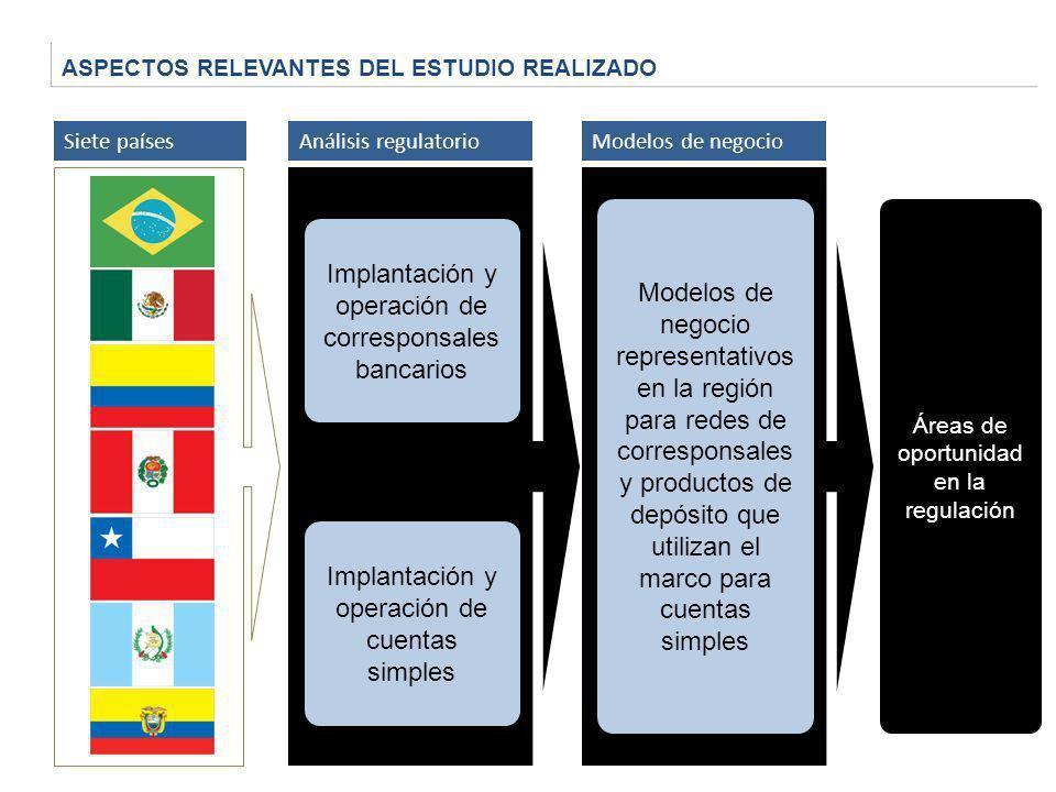 ASPECTOS RELEVANTES DEL ESTUDIO REALIZADO Siete paísesAnálisis regulatorio Implantación y operación de corresponsales bancarios Implantación y operaci