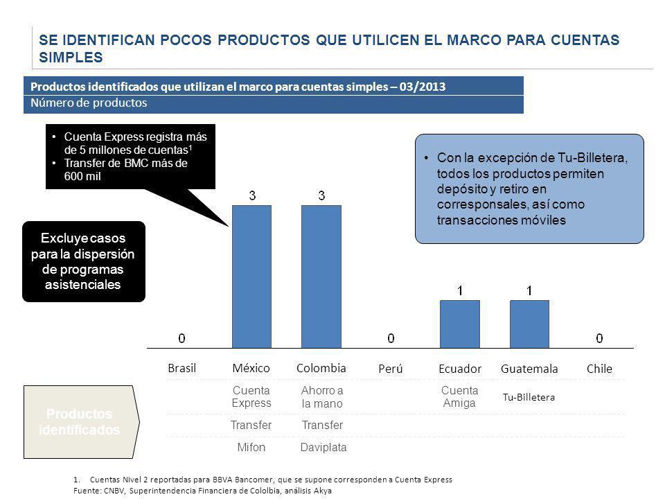 SE IDENTIFICAN POCOS PRODUCTOS QUE UTILICEN EL MARCO PARA CUENTAS SIMPLES PerúEcuadorGuatemalaChileColombiaMéxicoBrasil Productos identificados Cuenta