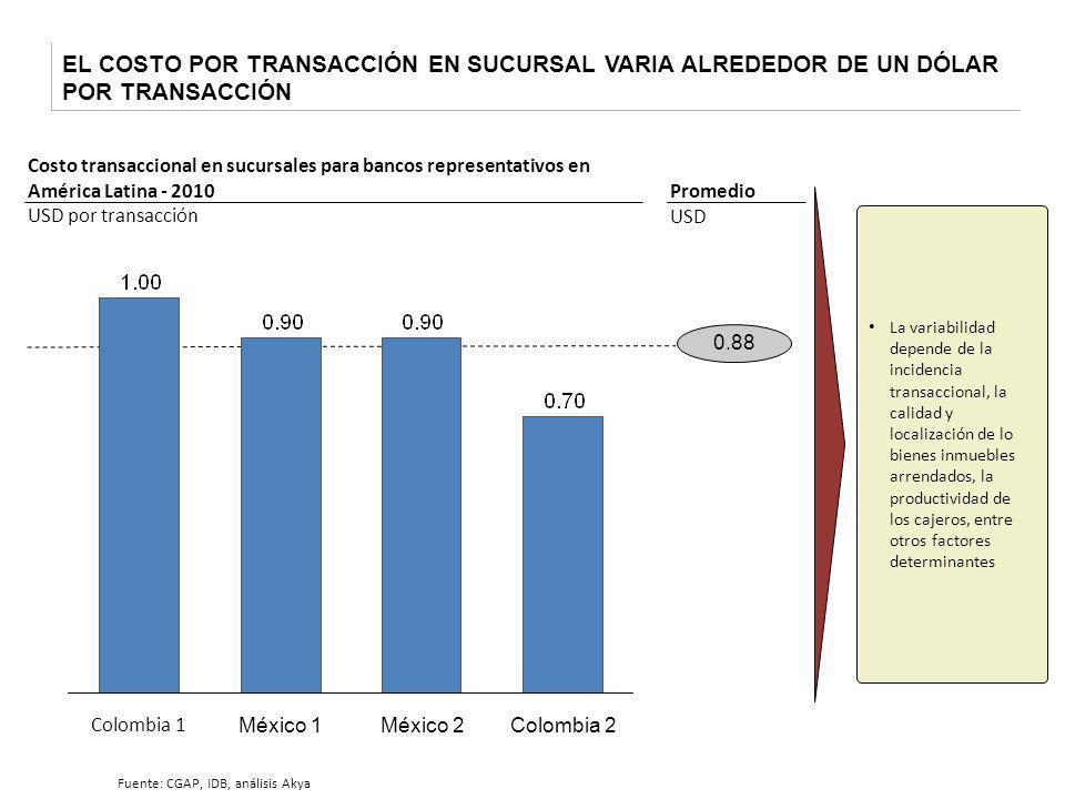 EL COSTO POR TRANSACCIÓN EN SUCURSAL VARIA ALREDEDOR DE UN DÓLAR POR TRANSACCIÓN Costo transaccional en sucursales para bancos representativos en Amér