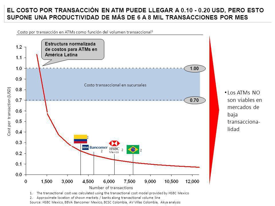 EL COSTO POR TRANSACCIÓN EN ATM PUEDE LLEGAR A 0.10 - 0.20 USD, PERO ESTO SUPONE UNA PRODUCTIVIDAD DE MÁS DE 6 A 8 MIL TRANSACCIONES POR MES 1.The tra