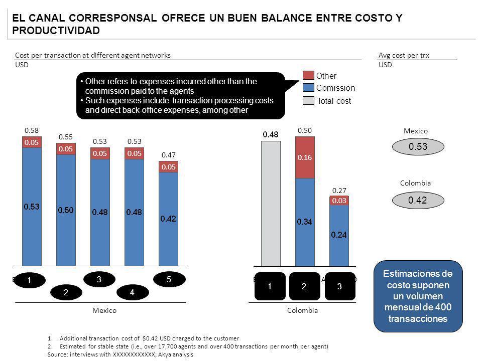 EL CANAL CORRESPONSAL OFRECE UN BUEN BALANCE ENTRE COSTO Y PRODUCTIVIDAD 1.Additional transaction cost of $0.42 USD charged to the customer 2.Estimate