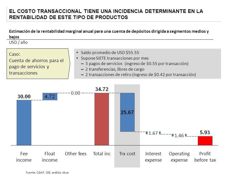 EL COSTO TRANSACCIONAL TIENE UNA INCIDENCIA DETERMINANTE EN LA RENTABILIDAD DE ESTE TIPO DE PRODUCTOS Caso: Cuenta de ahorros para el pago de servicio
