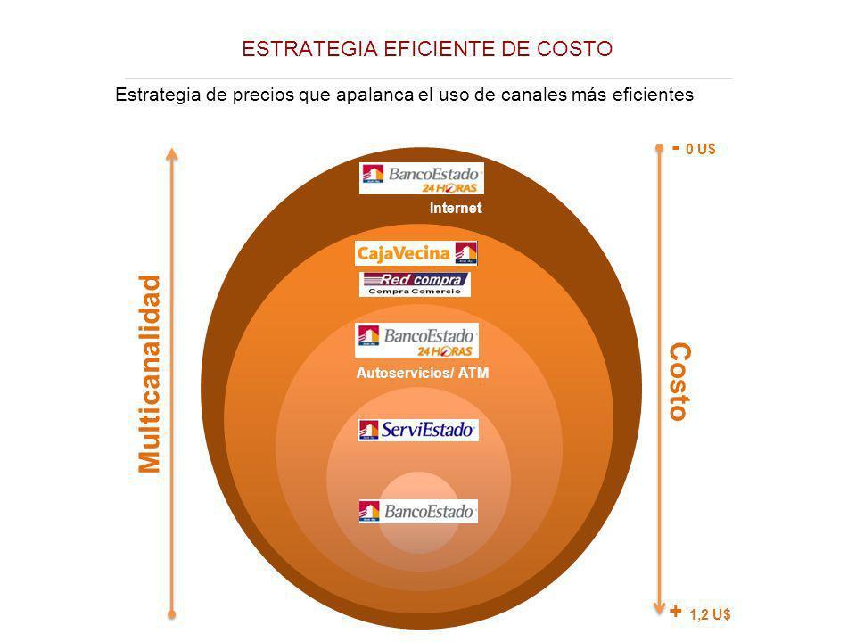 ESTRATEGIA EFICIENTE DE COSTO Estrategia de precios que apalanca el uso de canales más eficientes Multicanalidad Costo - 0 U$ + 1,2 U$ Autoservicios/