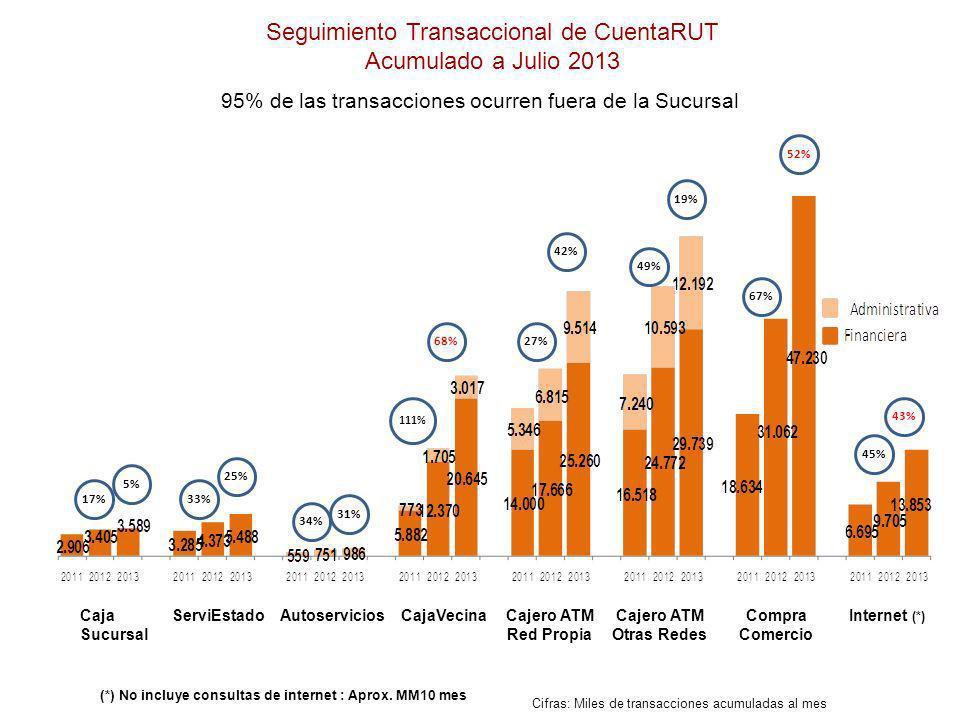 Cifras: Miles de transacciones acumuladas al mes CajaVecinaCaja Sucursal Cajero ATM Red Propia Internet (*) Cajero ATM Otras Redes Compra Comercio Aut