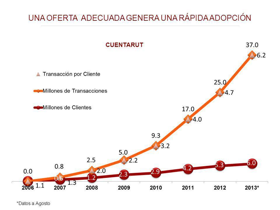 UNA OFERTA ADECUADA GENERA UNA RÁPIDA ADOPCIÓN CUENTARUT *Datos a Agosto