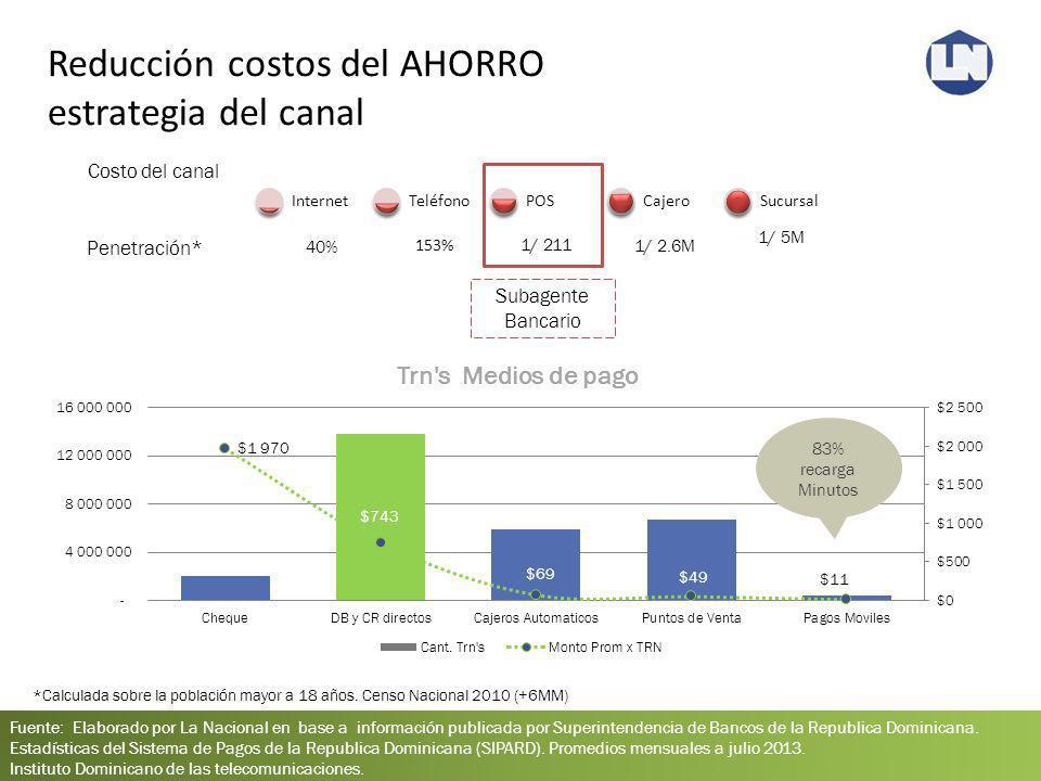 Reducción costos del AHORRO estrategia del canal Fuente: Elaborado por La Nacional en base a información publicada por Superintendencia de Bancos de l