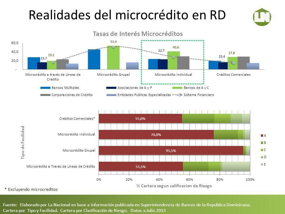 Realidades del microcrédito en RD Fuente: Elaborado por La Nacional en base a información publicada en Superintendencia de Bancos de la Republica Domi