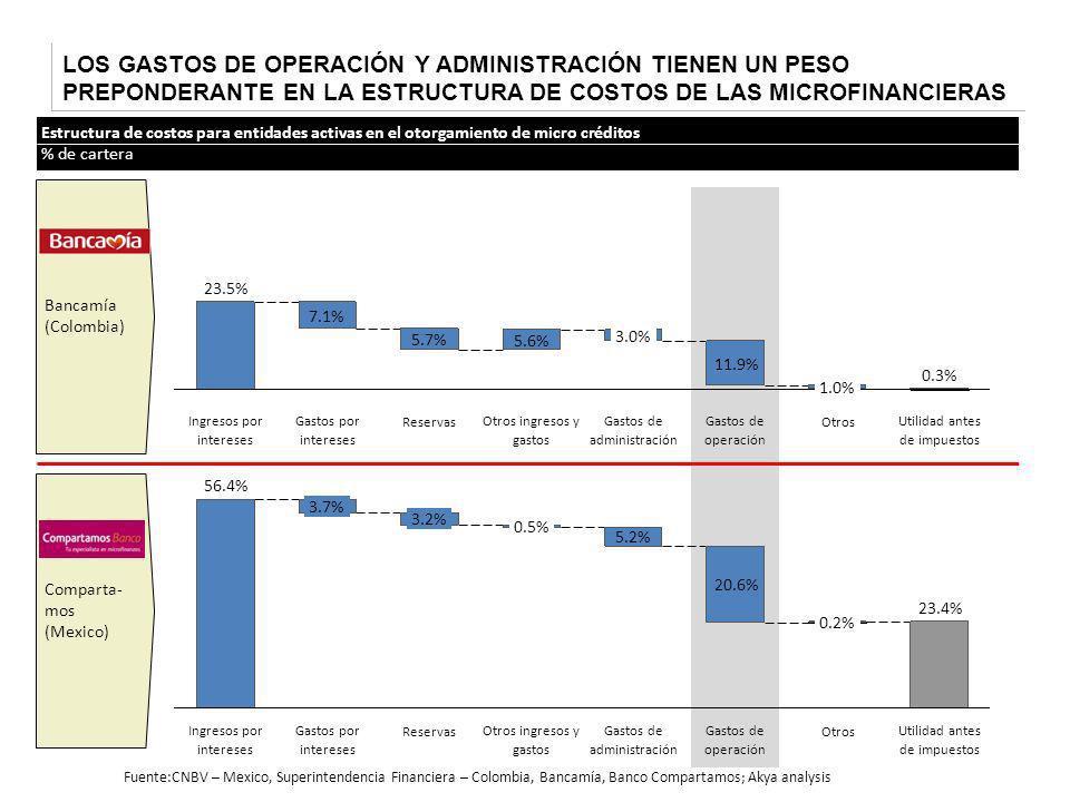 LOS GASTOS DE OPERACIÓN Y ADMINISTRACIÓN TIENEN UN PESO PREPONDERANTE EN LA ESTRUCTURA DE COSTOS DE LAS MICROFINANCIERAS Bancamía (Colombia) Comparta-