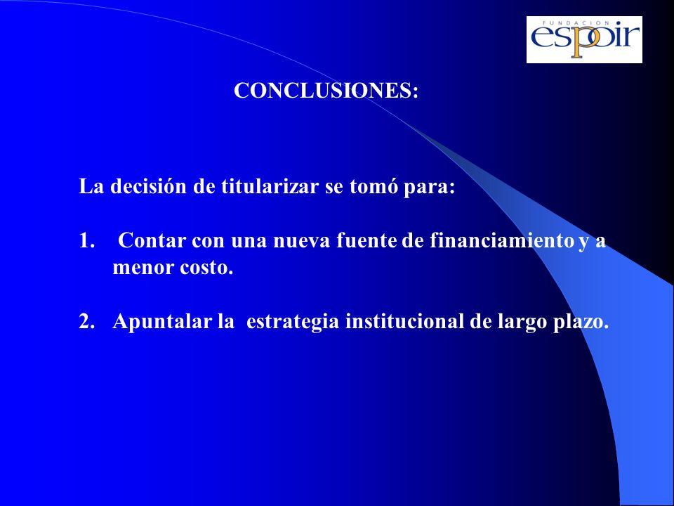 CONCLUSIONES: La decisión de titularizar se tomó para: 1. Contar con una nueva fuente de financiamiento y a menor costo. 2.Apuntalar la estrategia ins