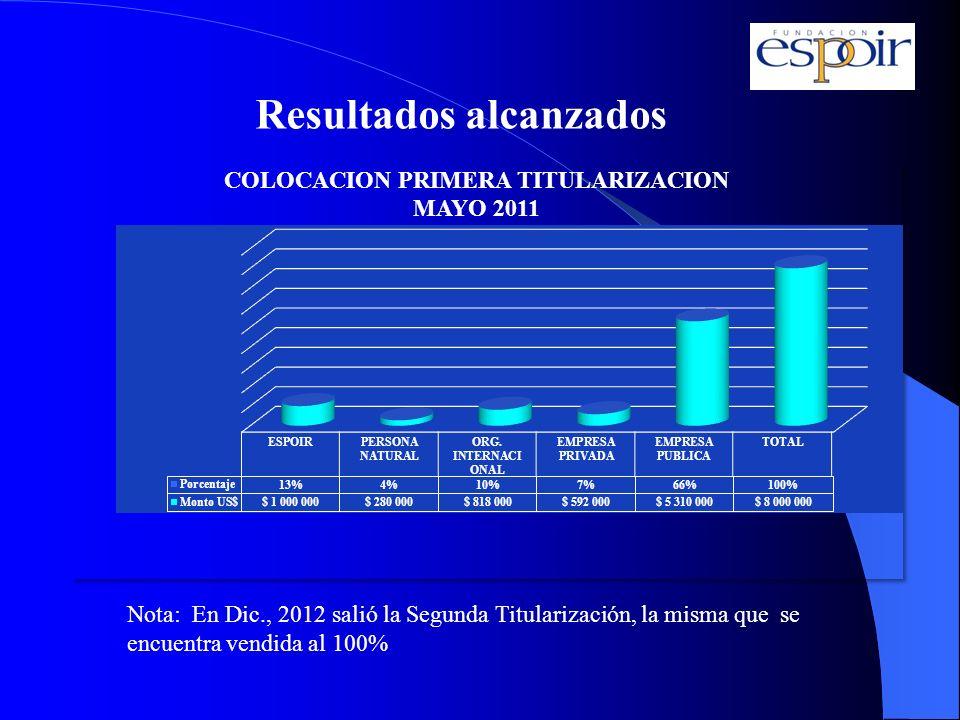 Resultados alcanzados Nota: En Dic., 2012 salió la Segunda Titularización, la misma que se encuentra vendida al 100%