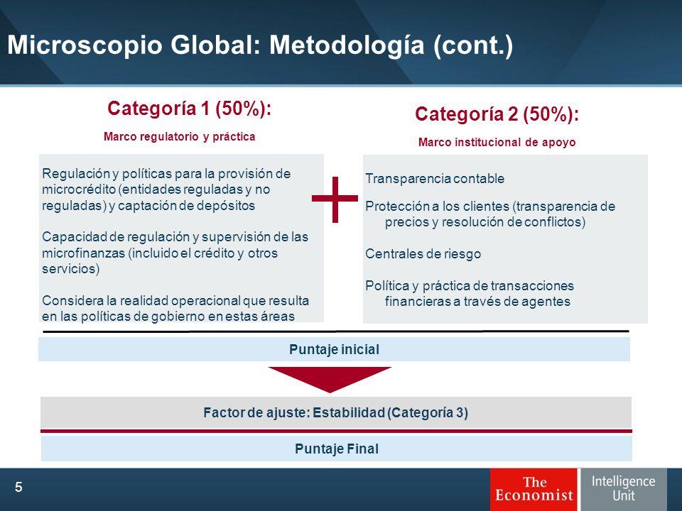 Categoría 1 (50%): Marco regulatorio y práctica Regulación y políticas para la provisión de microcrédito (entidades reguladas y no reguladas) y captac