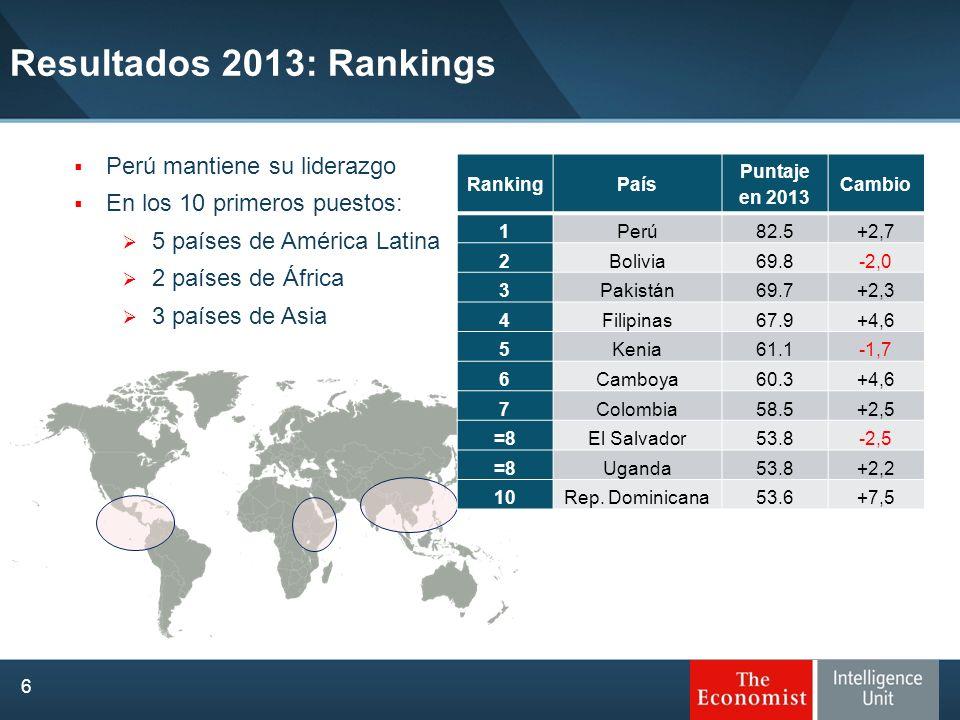Perú mantiene su liderazgo En los 10 primeros puestos: 5 países de América Latina 2 países de África 3 países de Asia Resultados 2013: Rankings 6 Rank