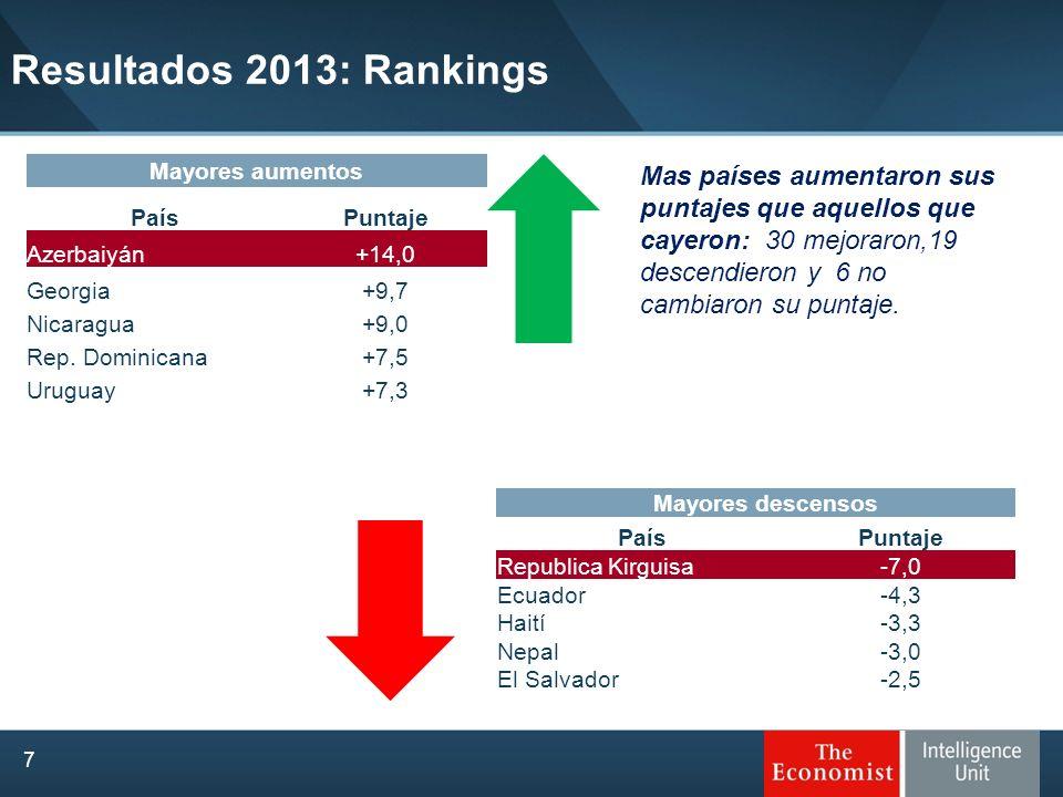 Resultados 2013: Rankings 7 Mayores descensos PaísPuntaje Republica Kirguisa-7,0 Ecuador-4,3 Haití-3,3 Nepal-3,0 El Salvador-2,5 Mayores aumentos País