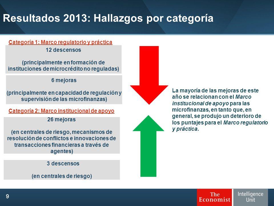 26 mejoras (en centrales de riesgo, mecanismos de resolución de conflictos e innovaciones de transacciones financieras a través de agentes) 12 descens