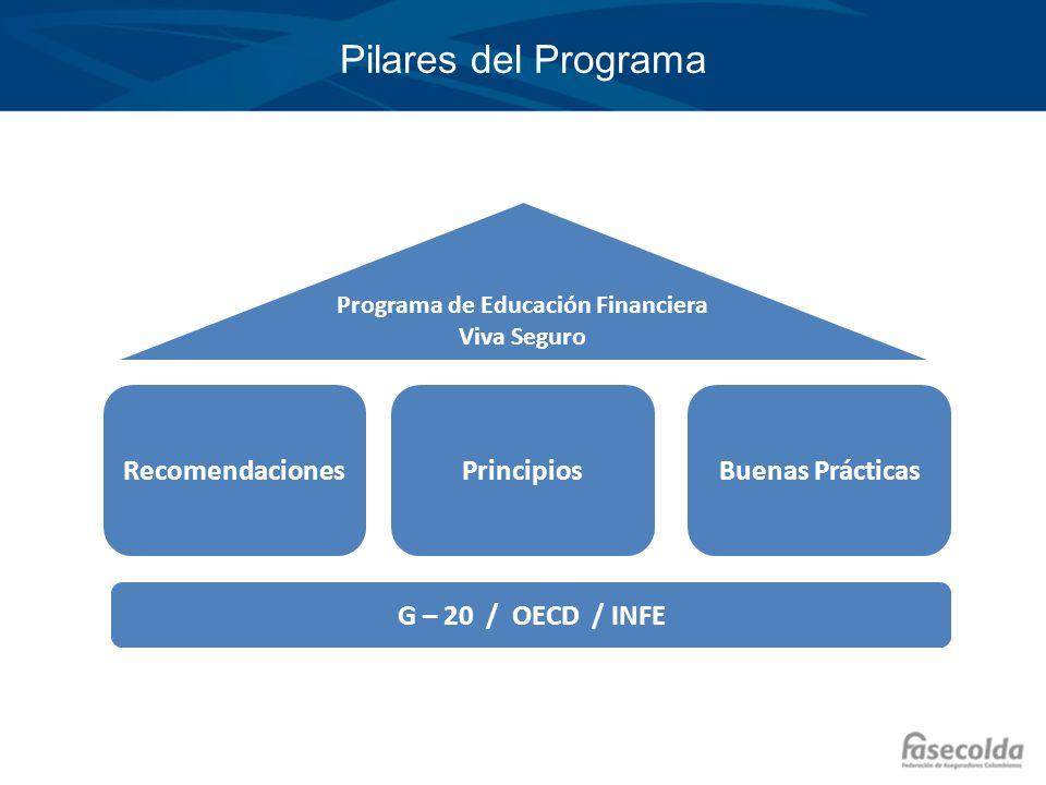 Haga clic para modificar el estilo de título del patrón Haga clic para modificar el estilo de texto del patrón –Segundo nivel Tercer nivel –Cuarto nivel »Quinto nivel Pilares del Programa RecomendacionesPrincipiosBuenas Prácticas Programa de Educación Financiera Viva Seguro G – 20 / OECD / INFE