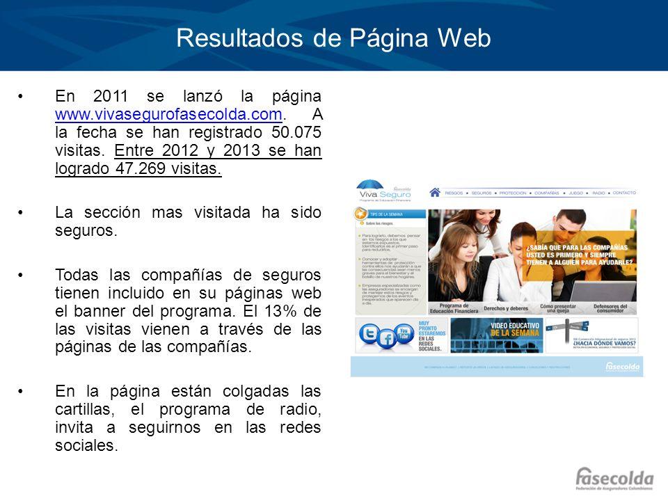 Haga clic para modificar el estilo de título del patrón Haga clic para modificar el estilo de texto del patrón –Segundo nivel Tercer nivel –Cuarto nivel »Quinto nivel En 2011 se lanzó la página www.vivasegurofasecolda.com.