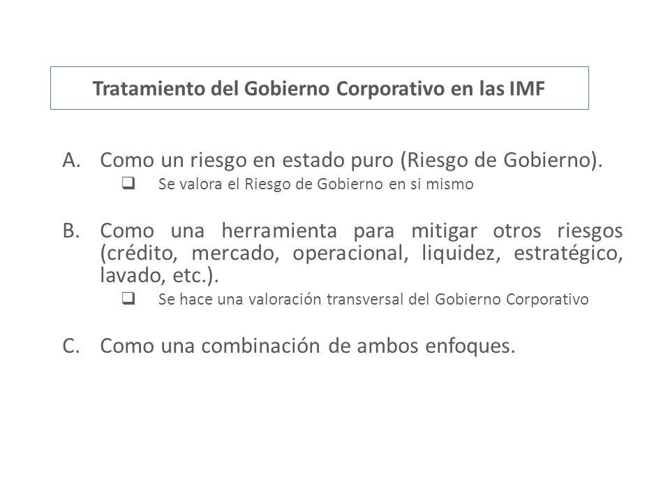 Tratamiento del Gobierno Corporativo en las IMF A.Como un riesgo en estado puro (Riesgo de Gobierno). Se valora el Riesgo de Gobierno en si mismo B.Co