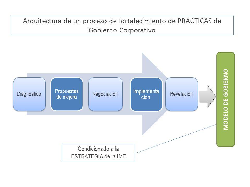 Arquitectura de un proceso de fortalecimiento de PRACTICAS de Gobierno Corporativo Diagnostico Propuestas de mejora Negociación Implementa ción Revela
