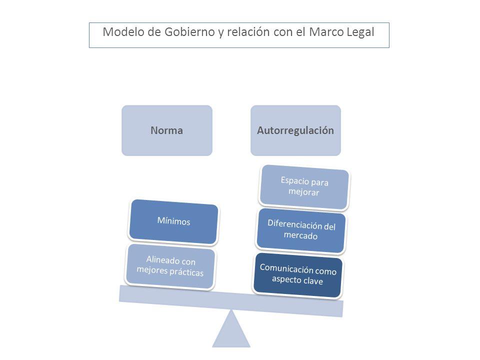 NormaAutorregulación Comunicación como aspecto clave Diferenciación del mercado Espacio para mejorar Alineado con mejores prácticas Mínimos Modelo de