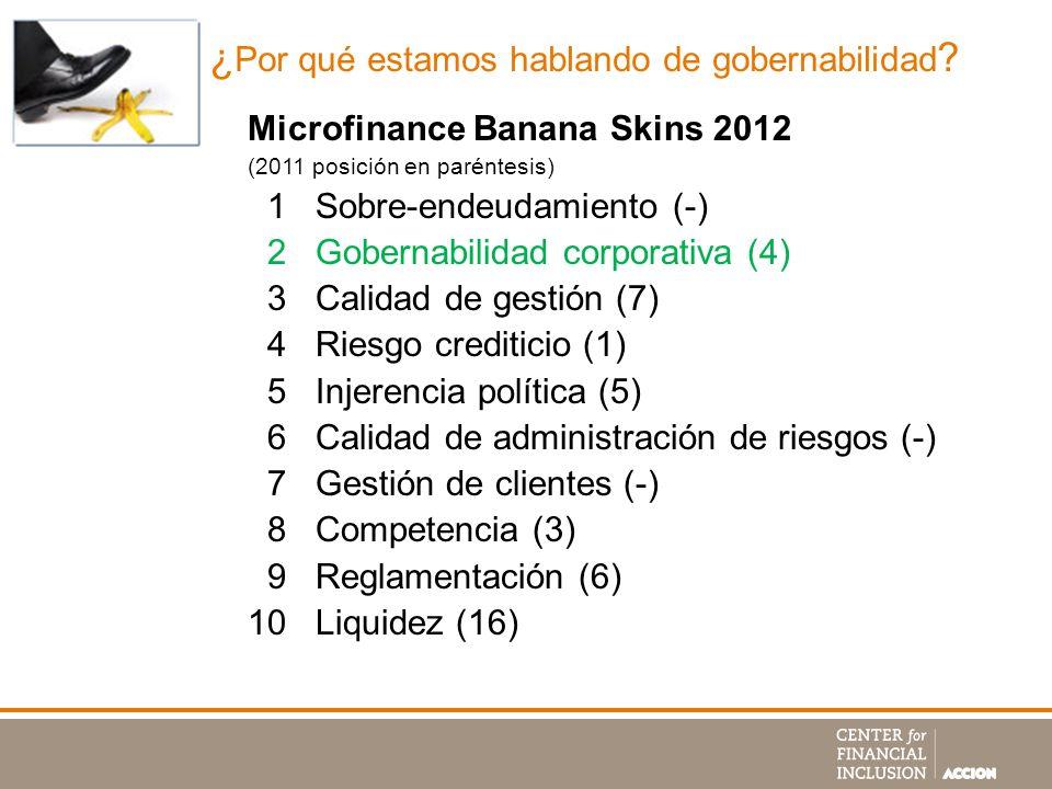 Microfinance Banana Skins 2012 (2011 posición en paréntesis) 1 Sobre-endeudamiento (-) 2 Gobernabilidad corporativa (4) 3 Calidad de gestión (7) 4 Rie