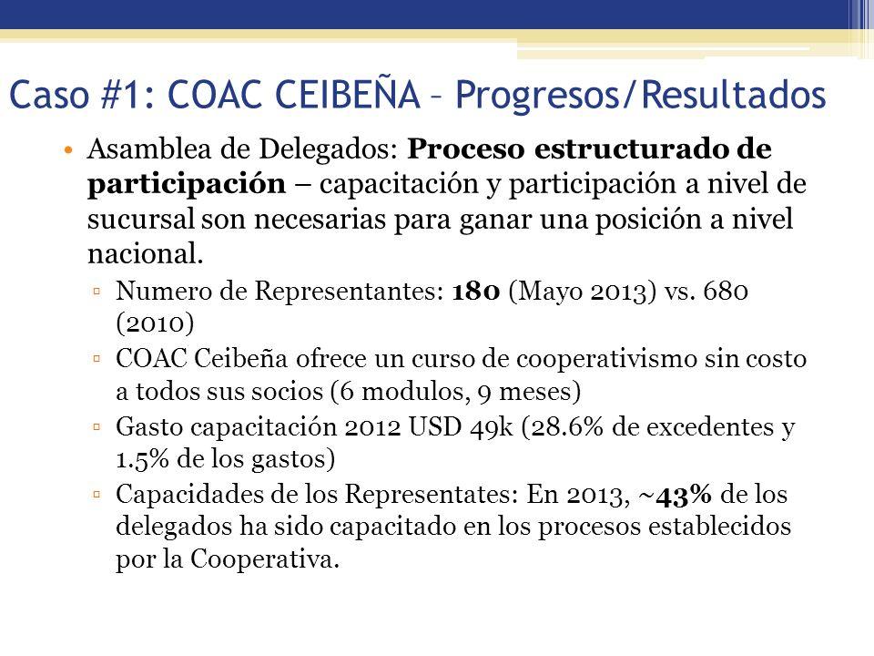 54 Caso #1: COAC CEIBEÑA – Progresos/Resultados Asamblea de Delegados: Proceso estructurado de participación – capacitación y participación a nivel de