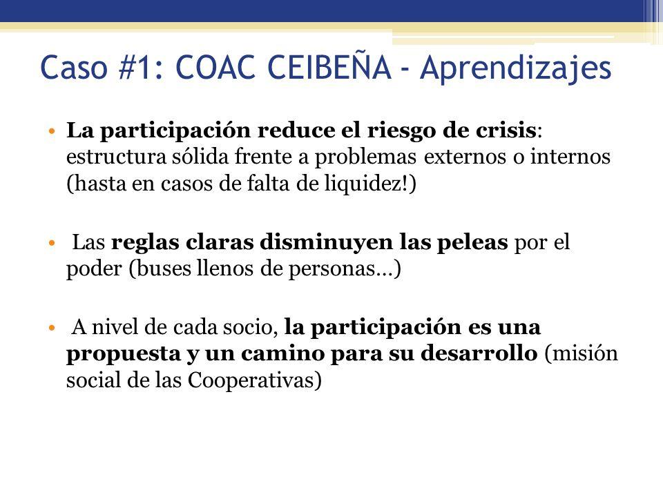 56 Caso #1: COAC CEIBEÑA - Aprendizajes La participación reduce el riesgo de crisis: estructura sólida frente a problemas externos o internos (hasta e