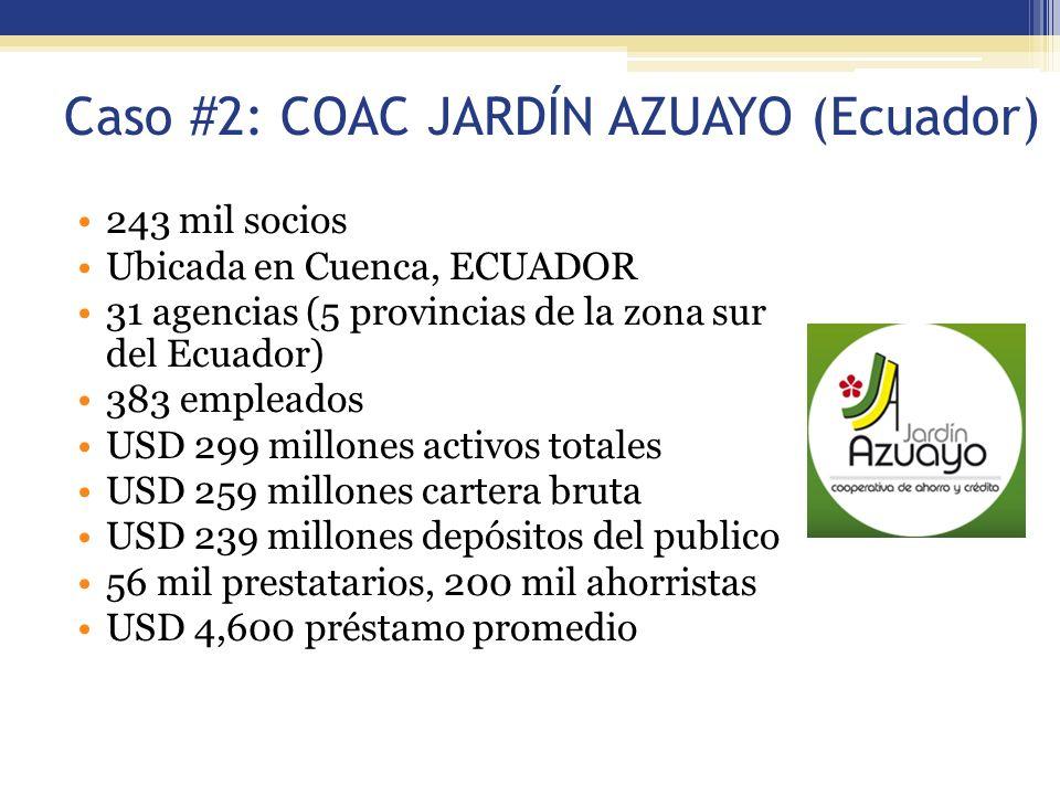 Caso #2: COAC JARDÍN AZUAYO (Ecuador) 243 mil socios Ubicada en Cuenca, ECUADOR 31 agencias (5 provincias de la zona sur del Ecuador) 383 empleados US