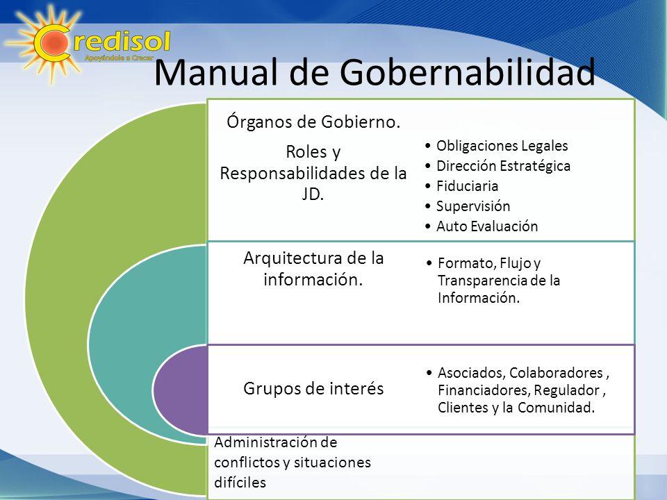 Manual de Gobernabilidad Órganos de Gobierno. Roles y Responsabilidades de la JD. Arquitectura de la información. Grupos de interés Obligaciones Legal