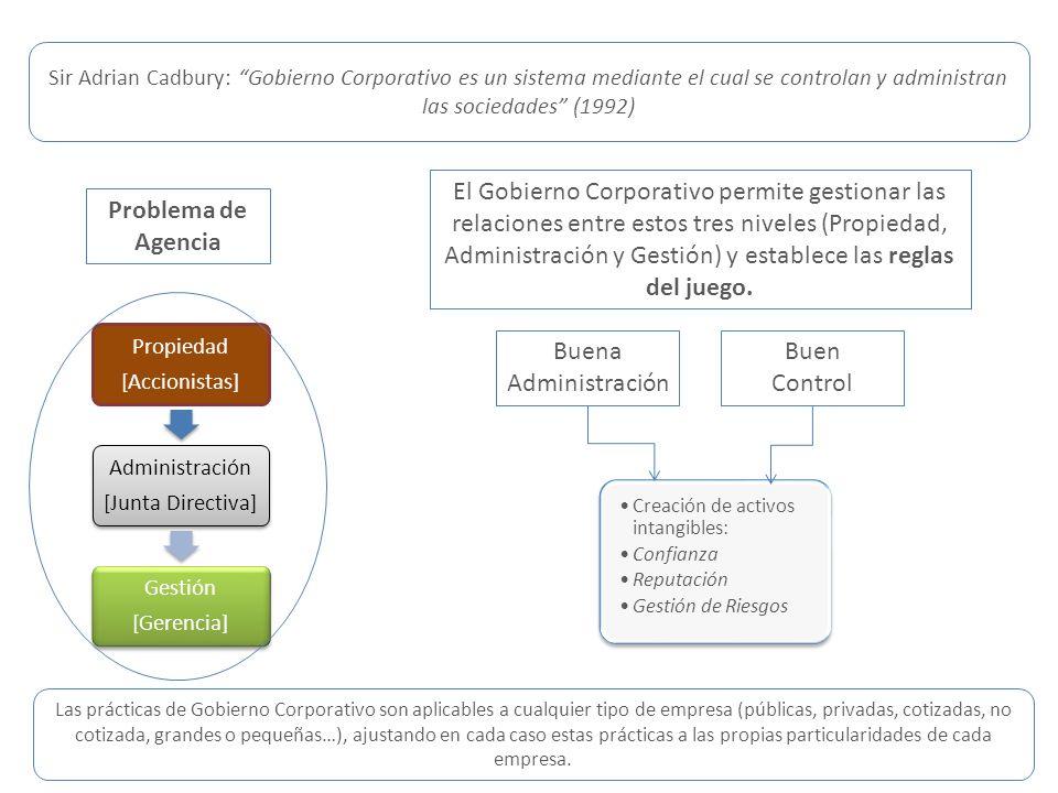 Sir Adrian Cadbury: Gobierno Corporativo es un sistema mediante el cual se controlan y administran las sociedades (1992) Propiedad [Accionistas] Admin
