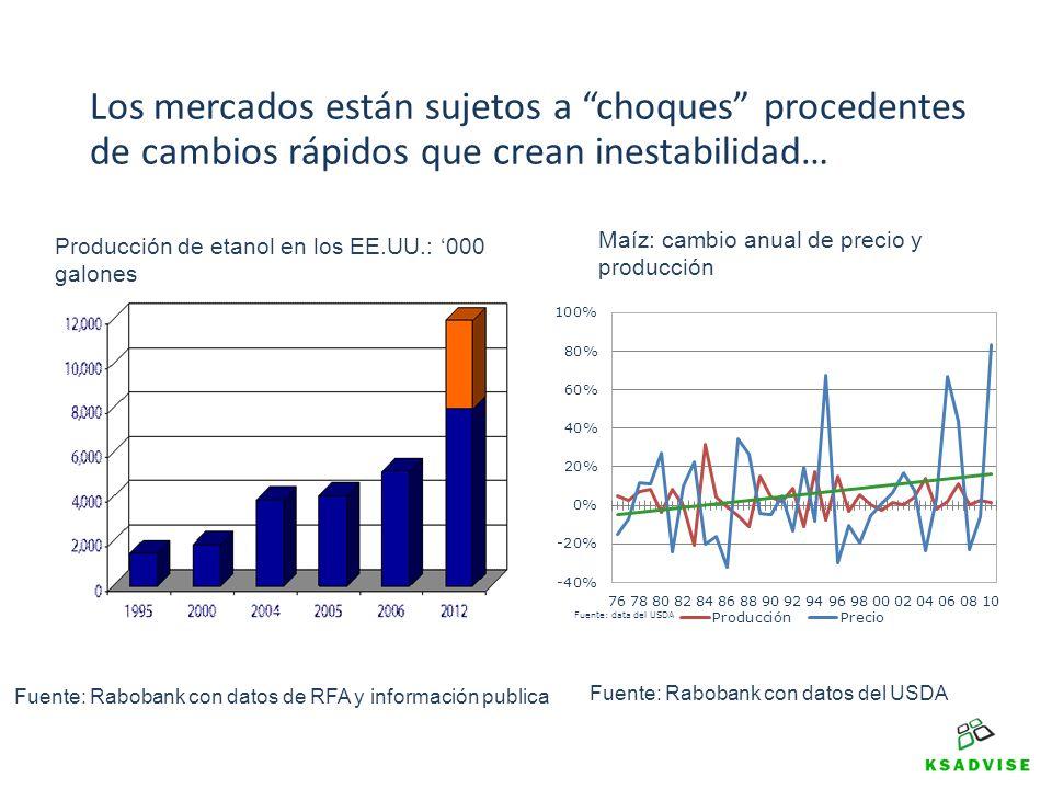 Los mercados están sujetos a choques procedentes de cambios rápidos que crean inestabilidad… Maíz: cambio anual de precio y producción Producción de e