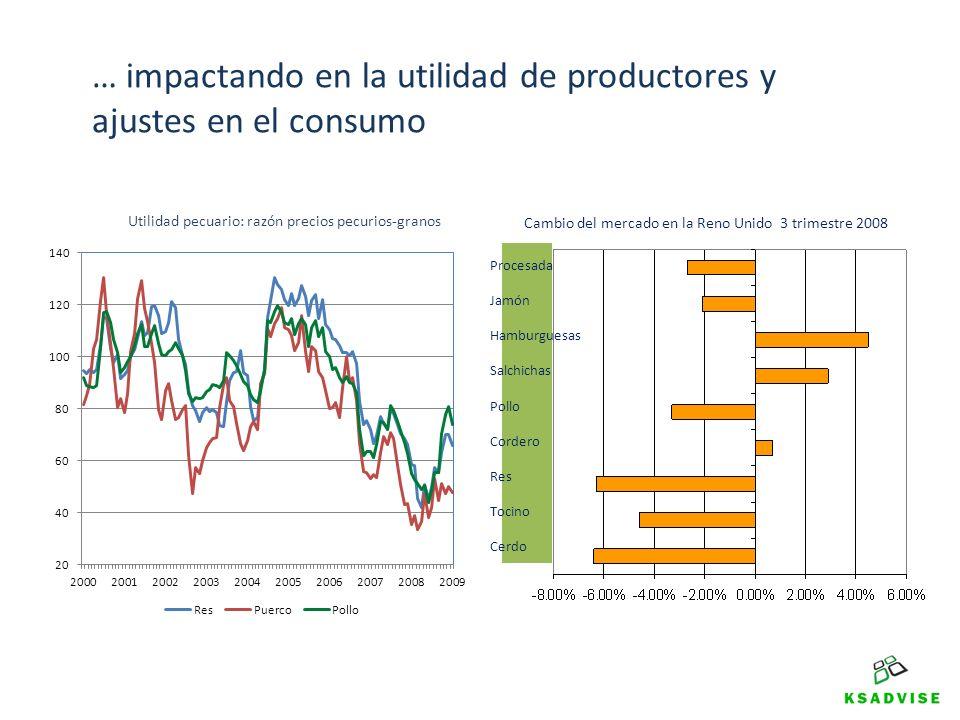 … impactando en la utilidad de productores y ajustes en el consumo Procesada Jamón Hamburguesas Salchichas Pollo Cordero Res Tocino Cerdo Cambio del m