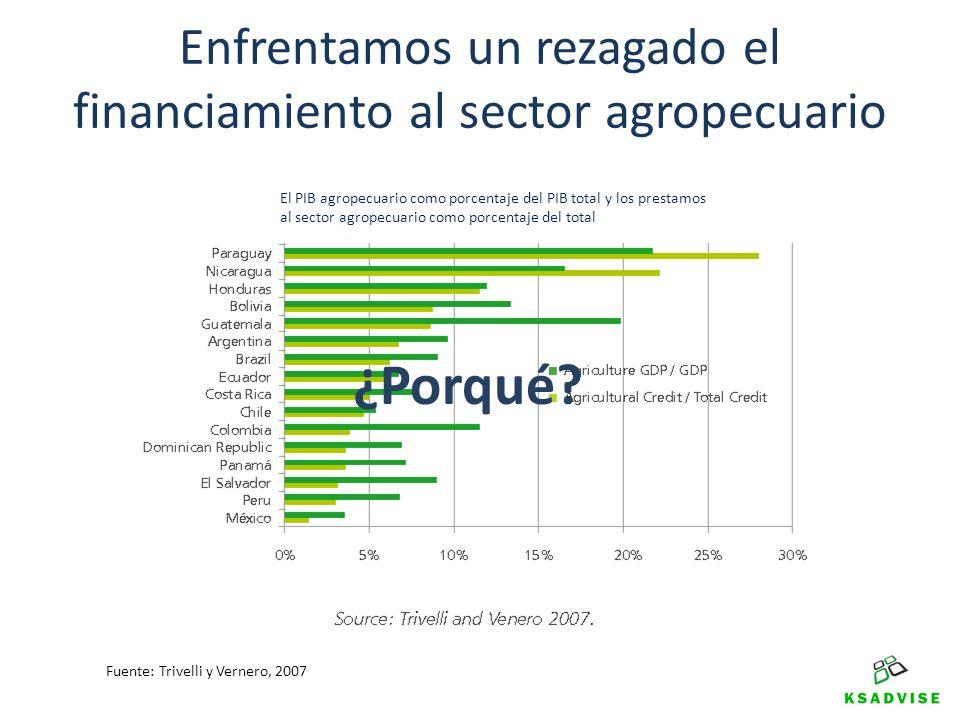 Enfrentamos un rezagado el financiamiento al sector agropecuario en la región ¿Porqué? El PIB agropecuario como porcentaje del PIB total y los prestam