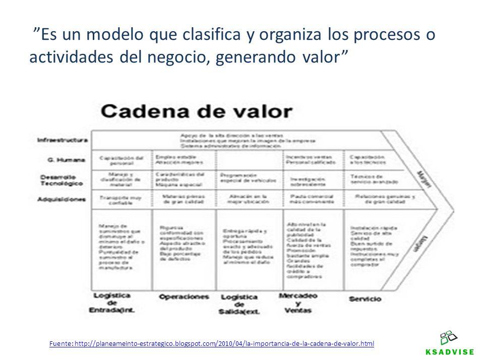 Es un modelo que clasifica y organiza los procesos o actividades del negocio, generando valor Fuente: http://planeameinto-estrategico.blogspot.com/201