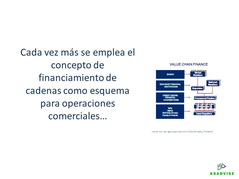 Cada vez más se emplea el concepto de financiamiento de cadenas como esquema para operaciones comerciales… Fuente: http://dev.cgap.org/gm/document-1.9