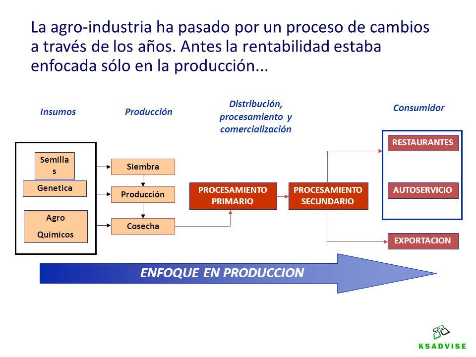 Semilla s Genetica Agro Quimicos Producción Cosecha PROCESAMIENTO PRIMARIO PROCESAMIENTO SECUNDARIO RESTAURANTES AUTOSERVICIO EXPORTACION Consumidor Producción Siembra Insumos Distribución, procesamiento y comercialización ENFOQUE EN DEMANDA INFORMACIÓN … hoy en día el consumidor es parte fundamental y hay que haber un flujo de información