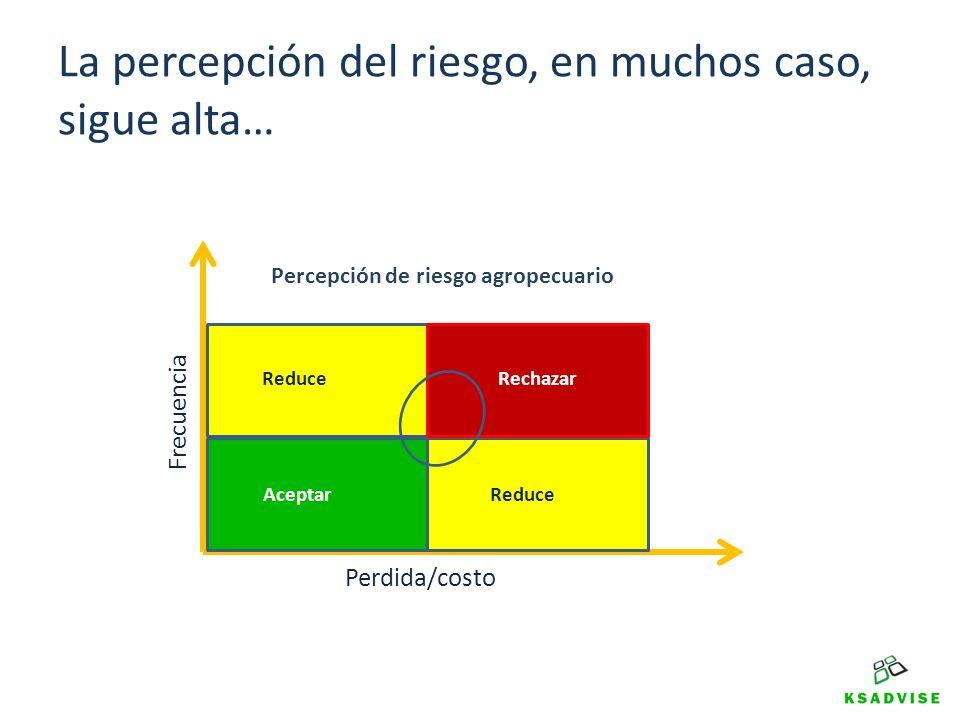 La percepción del riesgo, en muchos caso, sigue alta… Reduce Aceptar Rechazar Frecuencia Perdida/costo Percepción de riesgo agropecuario
