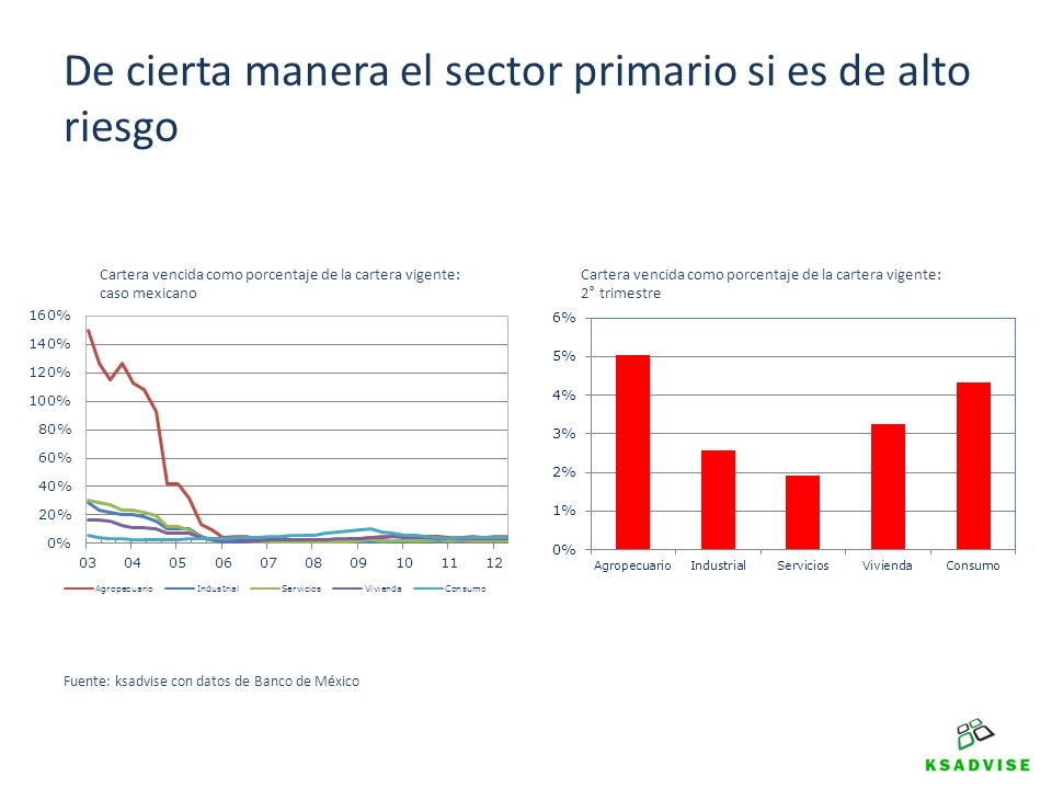 De cierta manera el sector primario si es de alto riesgo Cartera vencida como porcentaje de la cartera vigente: caso mexicano Cartera vencida como por