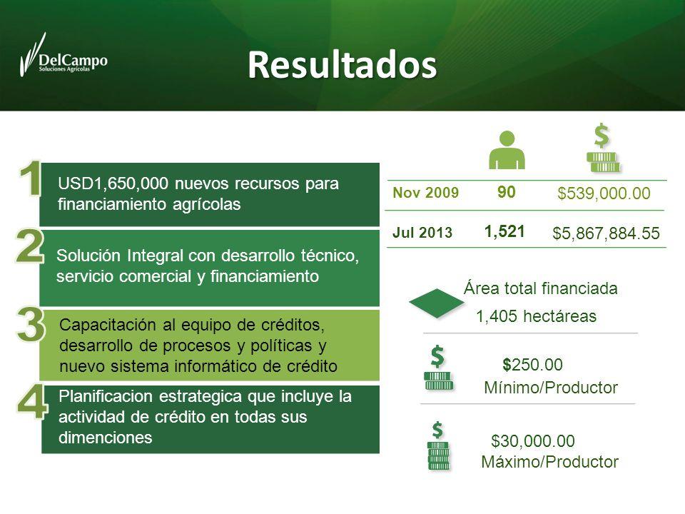 Resultados Solución Integral con desarrollo técnico, servicio comercial y financiamiento USD1,650,000 nuevos recursos para financiamiento agrícolas No