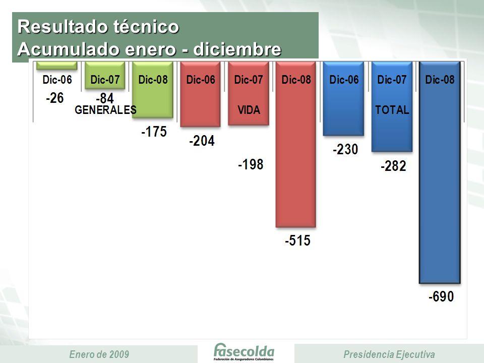 Presidencia Ejecutiva Enero de 2009 Presidencia Ejecutiva Resultado técnico Acumulado enero - diciembre Miles de millones de pesos