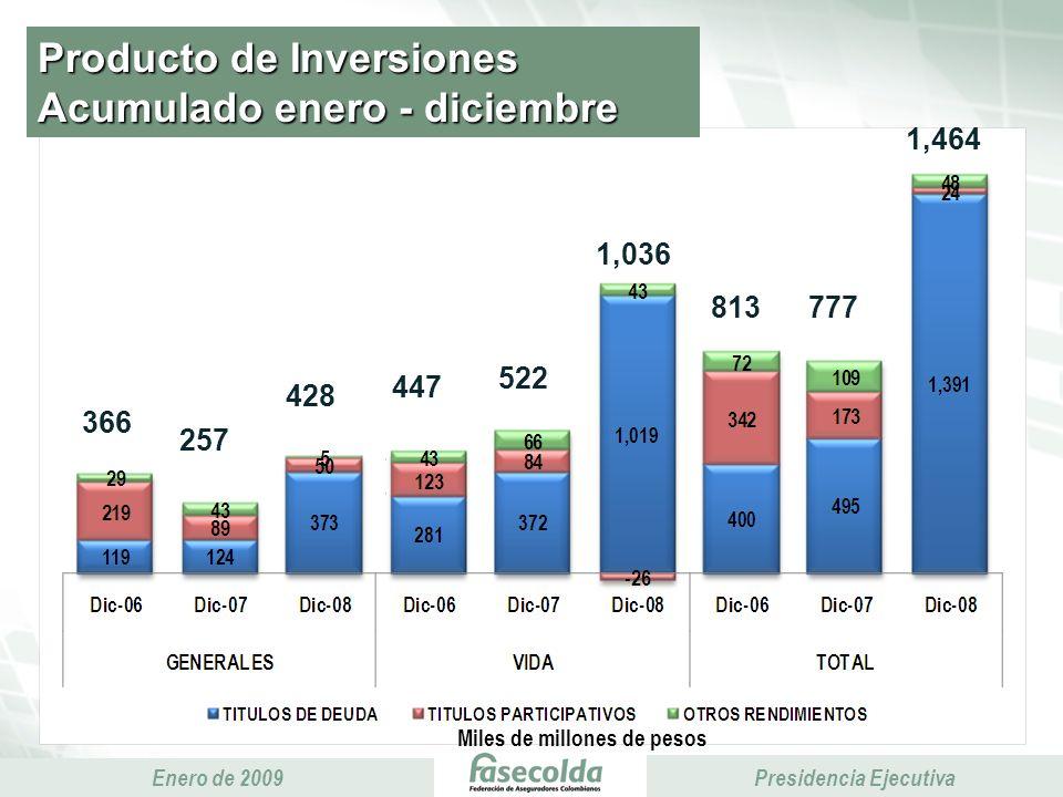 Presidencia Ejecutiva Enero de 2009 Presidencia Ejecutiva Producto de Inversiones Acumulado enero - diciembre Miles de millones de pesos 813777 1,464 366 257 428 1,036 447 522