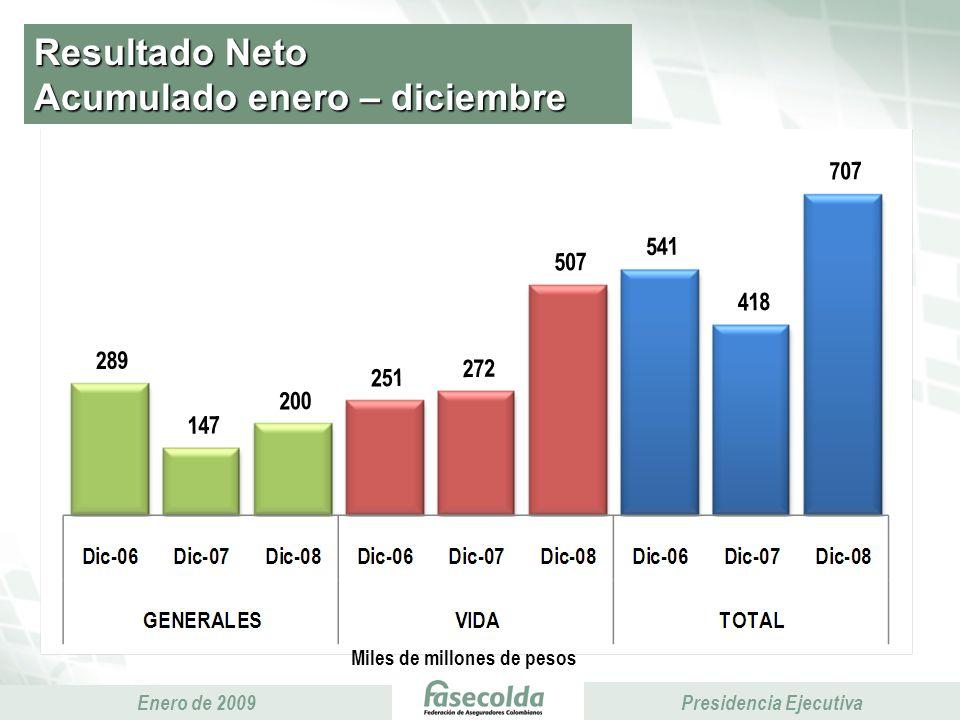 Presidencia Ejecutiva Enero de 2009 Presidencia Ejecutiva Resultado Neto Acumulado enero – diciembre Miles de millones de pesos