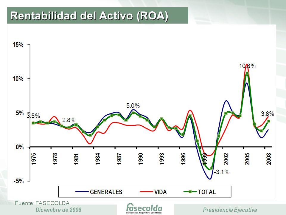 Presidencia Ejecutiva Diciembre de 2008 Presidencia Ejecutiva Rentabilidad del Activo (ROA) Fuente: FASECOLDA