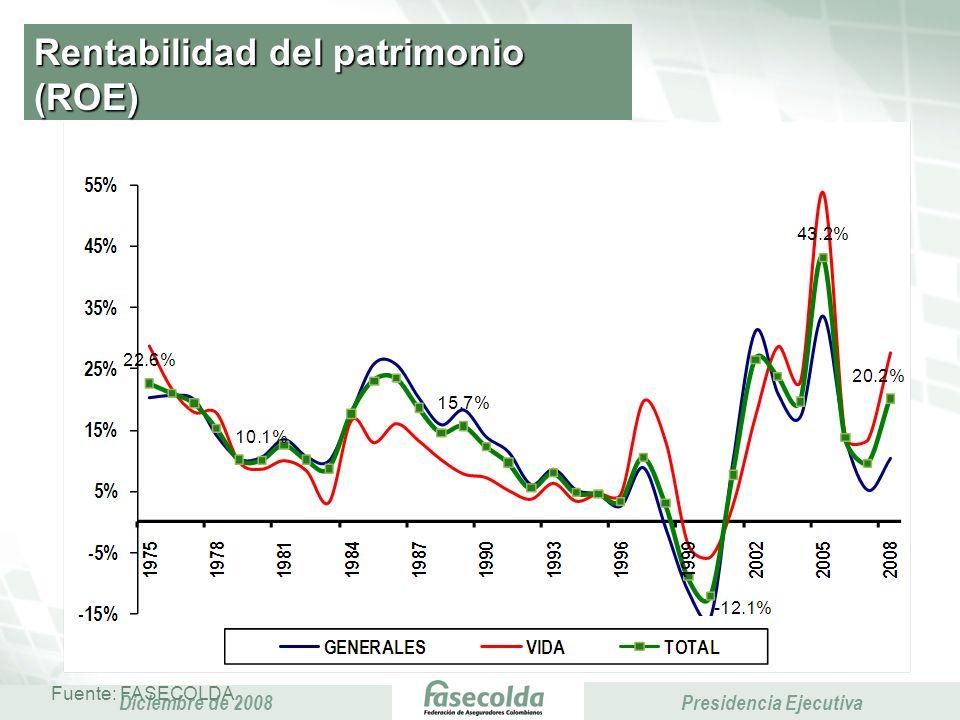 Presidencia Ejecutiva Diciembre de 2008 Presidencia Ejecutiva Rentabilidad del patrimonio (ROE) Fuente: FASECOLDA