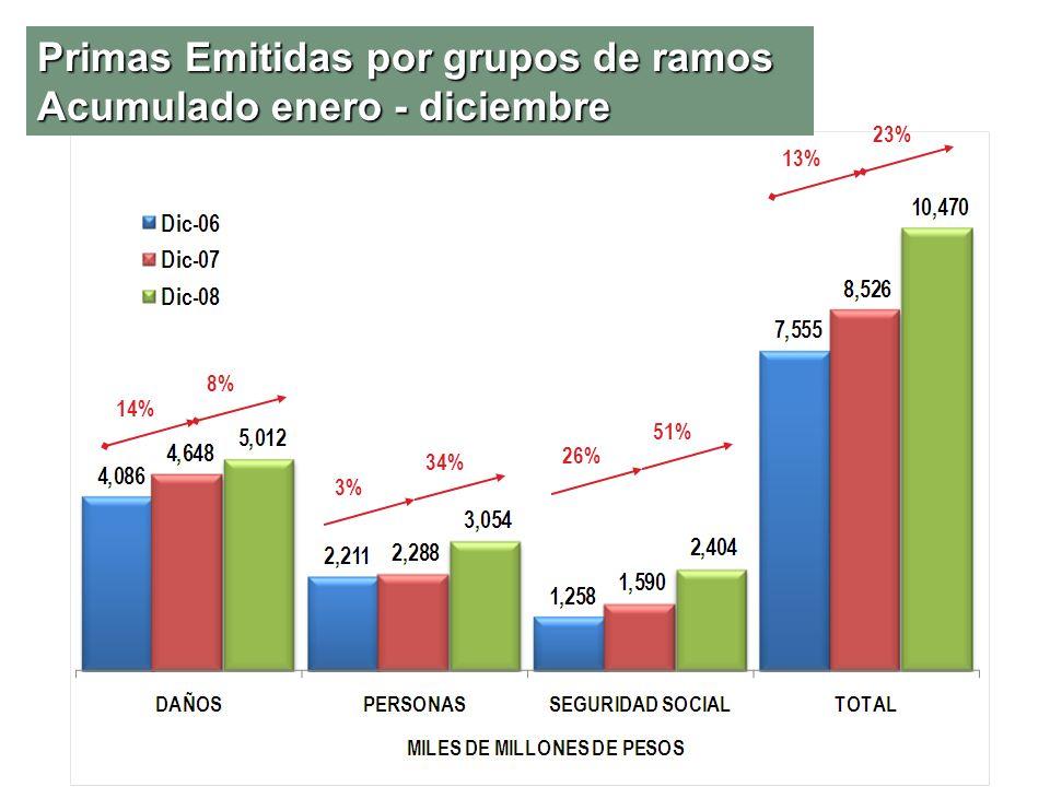 Primas Emitidas por grupos de ramos Acumulado enero - diciembre 3% 34% 14% 8% 26% 51% 13% 23%