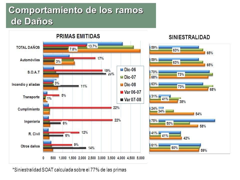 Comportamiento de los ramos de Daños *Siniestralidad SOAT calculada sobre el 77% de las primas