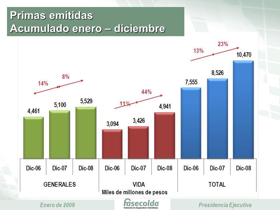 Presidencia Ejecutiva Enero de 2009 Presidencia Ejecutiva Primas emitidas Acumulado enero – diciembre Miles de millones de pesos 44% 14% 8% 13% 23% 11%