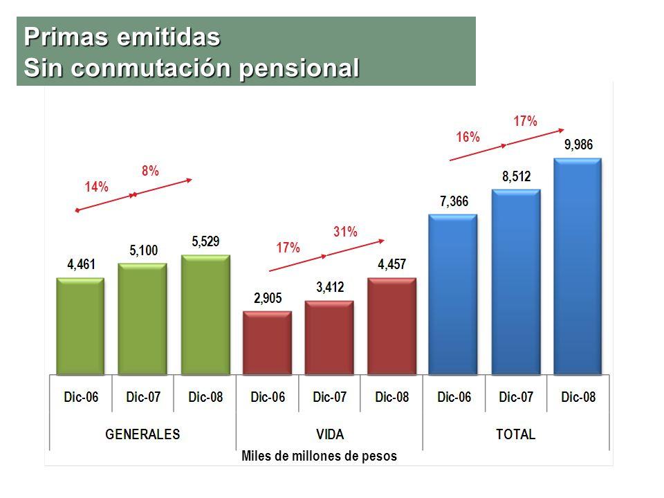 Primas emitidas Sin conmutación pensional Miles de millones de pesos 17% 31% 14% 8% 16% 17%