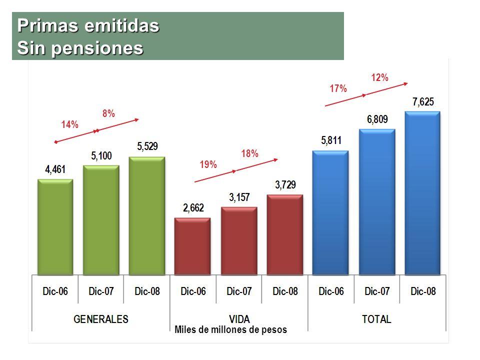 Primas emitidas Sin pensiones Miles de millones de pesos 19% 18% 14% 8% 17% 12%