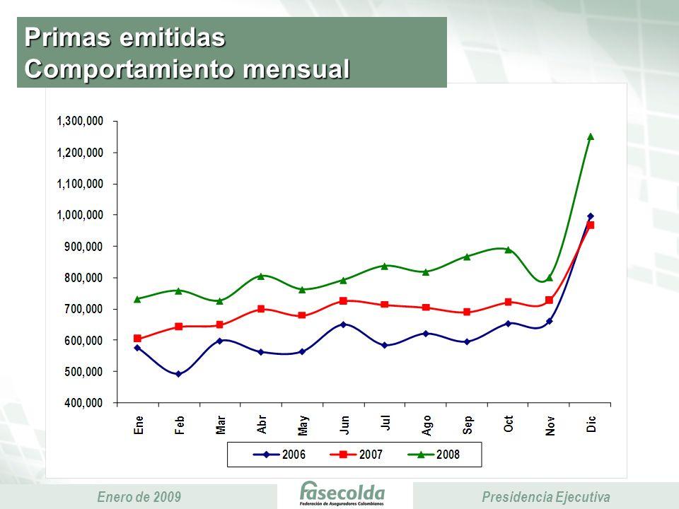 Presidencia Ejecutiva Enero de 2009 Presidencia Ejecutiva Primas emitidas Comportamiento mensual