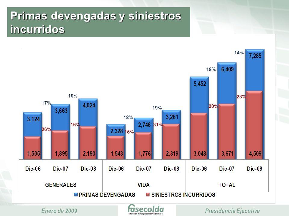 Presidencia Ejecutiva Enero de 2009 Presidencia Ejecutiva Primas devengadas y siniestros incurridos 26% 17% 15% 20% 23% 31%16% 14% 18% 19% 18% 10%